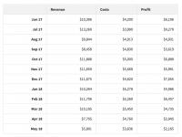 spending vs profit chart of Quizalert.com